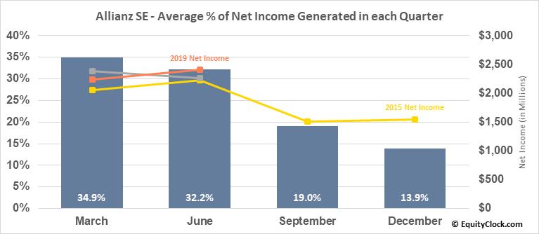 Allianz SE (OTCMKT:AZSEY) Net Income Seasonality