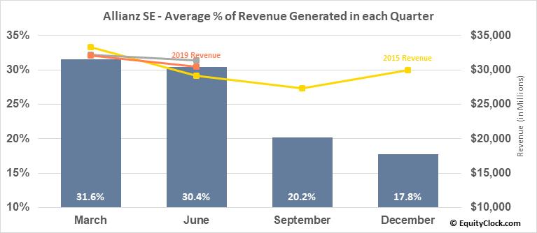 Allianz SE (OTCMKT:AZSEY) Revenue Seasonality
