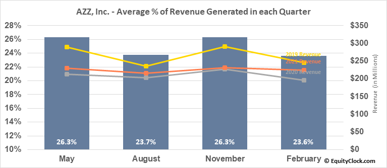 AZZ, Inc. (NYSE:AZZ) Revenue Seasonality