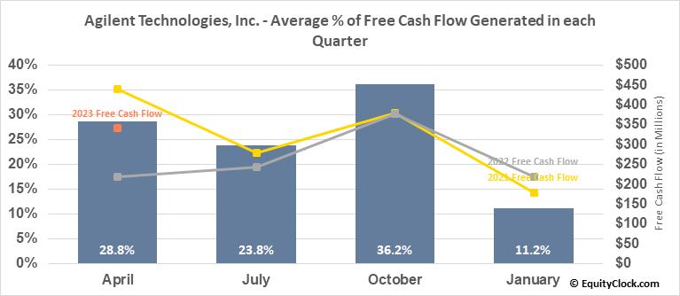 Agilent Technologies, Inc. (NYSE:A) Free Cash Flow Seasonality