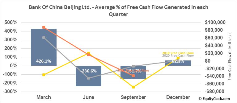Bank Of China Beijing Ltd. (OTCMKT:BACHF) Free Cash Flow Seasonality