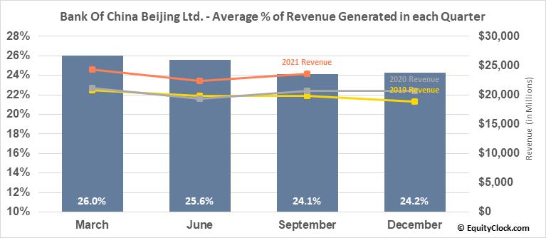 Bank Of China Beijing Ltd. (OTCMKT:BACHF) Revenue Seasonality