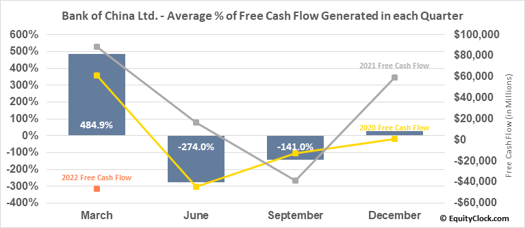 Bank of China Ltd. (OTCMKT:BACHY) Free Cash Flow Seasonality