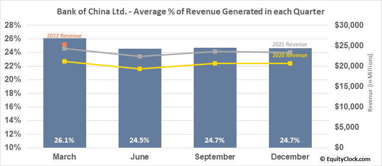 Bank of China Ltd. (OTCMKT:BACHY) Revenue Seasonality
