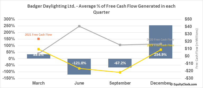 Badger Daylighting Ltd. (TSE:BAD.TO) Free Cash Flow Seasonality