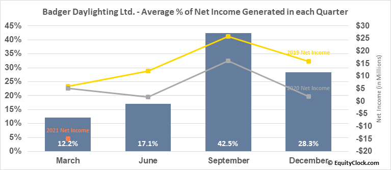 Badger Daylighting Ltd. (TSE:BAD.TO) Net Income Seasonality