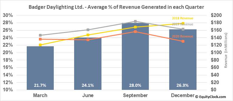 Badger Daylighting Ltd. (TSE:BAD.TO) Revenue Seasonality