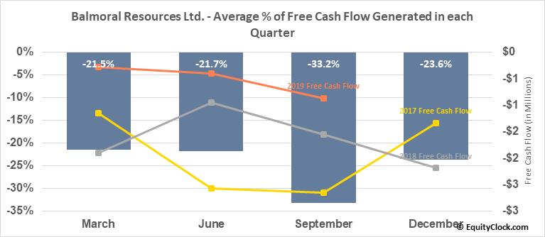 Balmoral Resources Ltd. (OTCMKT:BALMF) Free Cash Flow Seasonality