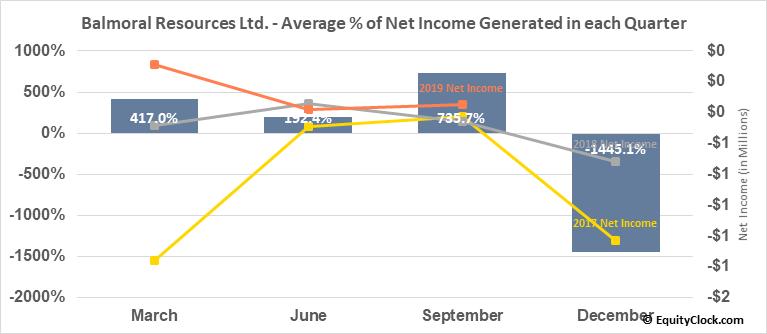 Balmoral Resources Ltd. (OTCMKT:BALMF) Net Income Seasonality