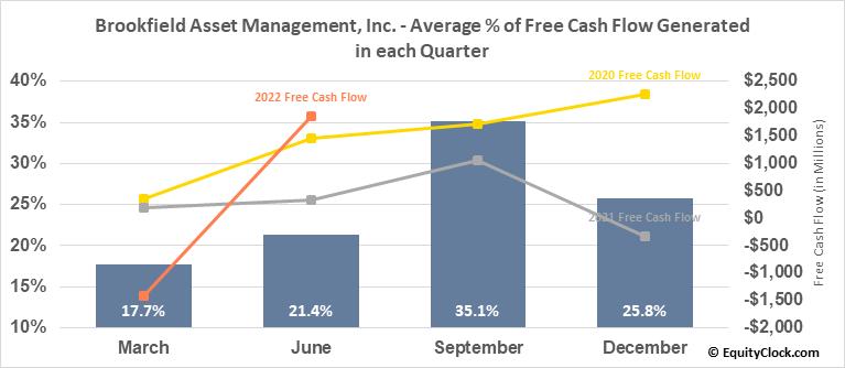 Brookfield Asset Management, Inc. (TSE:BAM/A.TO) Free Cash Flow Seasonality