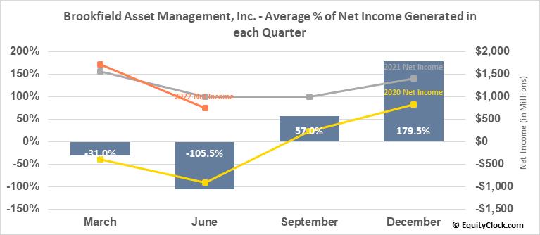 Brookfield Asset Management, Inc. (TSE:BAM/A.TO) Net Income Seasonality