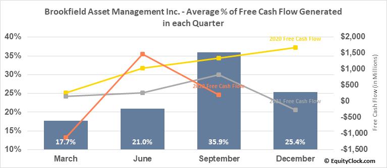 Brookfield Asset Management Inc. (NYSE:BAM) Free Cash Flow Seasonality