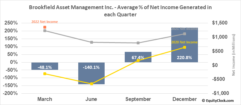 Brookfield Asset Management Inc. (NYSE:BAM) Net Income Seasonality