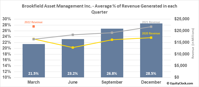 Brookfield Asset Management Inc. (NYSE:BAM) Revenue Seasonality