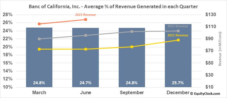 Banc of California, Inc. (NYSE:BANC) Revenue Seasonality