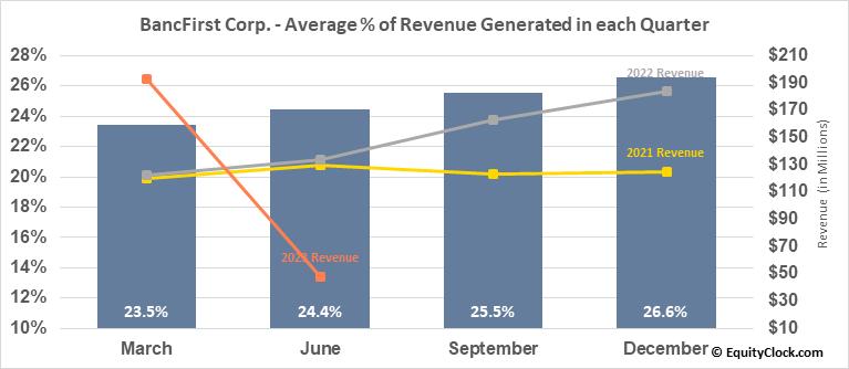 BancFirst Corp. (NASD:BANF) Revenue Seasonality