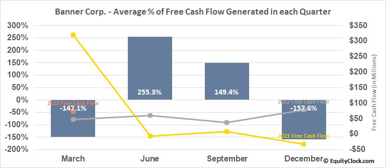 Banner Corp. (NASD:BANR) Free Cash Flow Seasonality