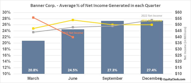 Banner Corp. (NASD:BANR) Net Income Seasonality