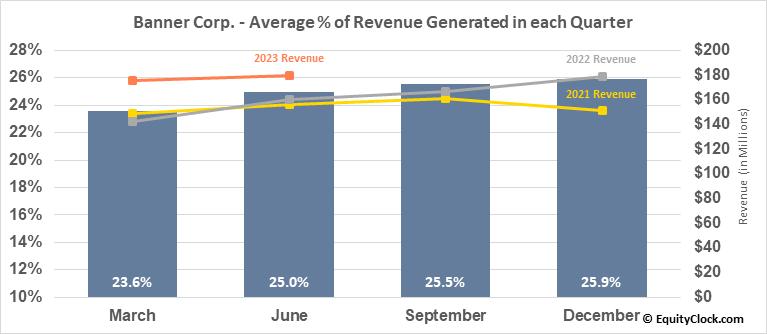 Banner Corp. (NASD:BANR) Revenue Seasonality
