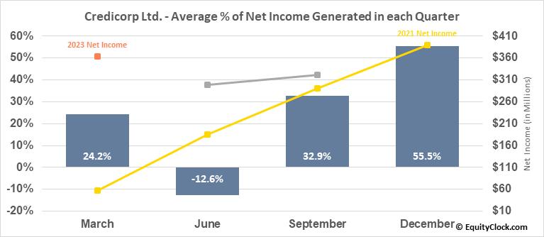 Credicorp Ltd. (NYSE:BAP) Net Income Seasonality