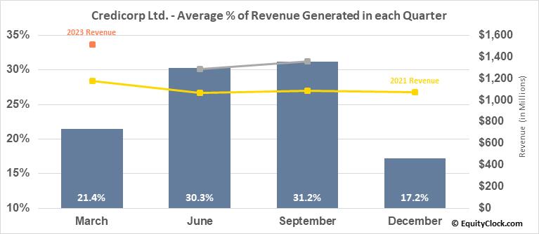 Credicorp Ltd. (NYSE:BAP) Revenue Seasonality
