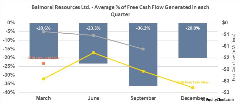 Balmoral Resources Ltd. (TSE:BAR.TO) Free Cash Flow Seasonality