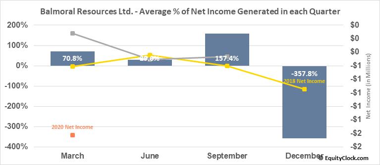 Balmoral Resources Ltd. (TSE:BAR.TO) Net Income Seasonality