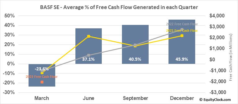 BASF SE (OTCMKT:BASFY) Free Cash Flow Seasonality