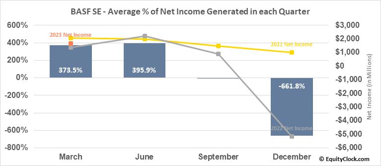 BASF SE (OTCMKT:BASFY) Net Income Seasonality