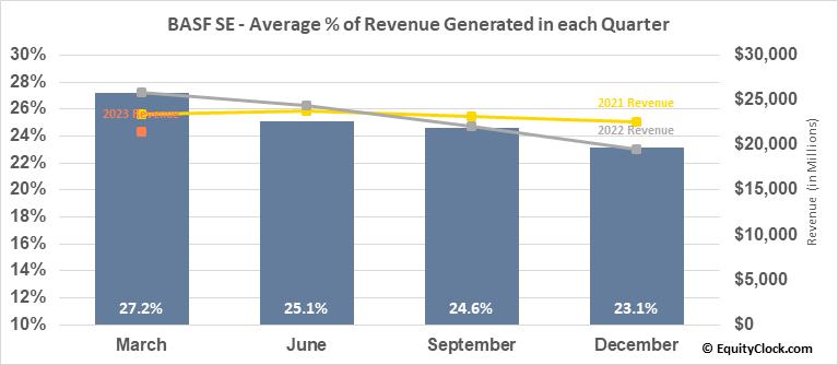 BASF SE (OTCMKT:BASFY) Revenue Seasonality