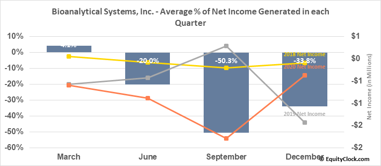 Bioanalytical Systems, Inc. (NASD:BASI) Net Income Seasonality