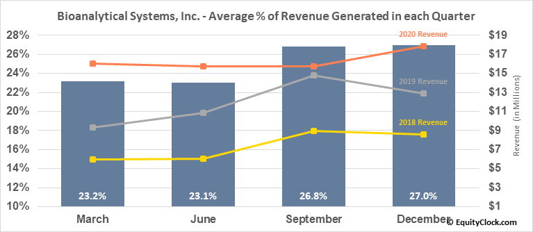 Bioanalytical Systems, Inc. (NASD:BASI) Revenue Seasonality