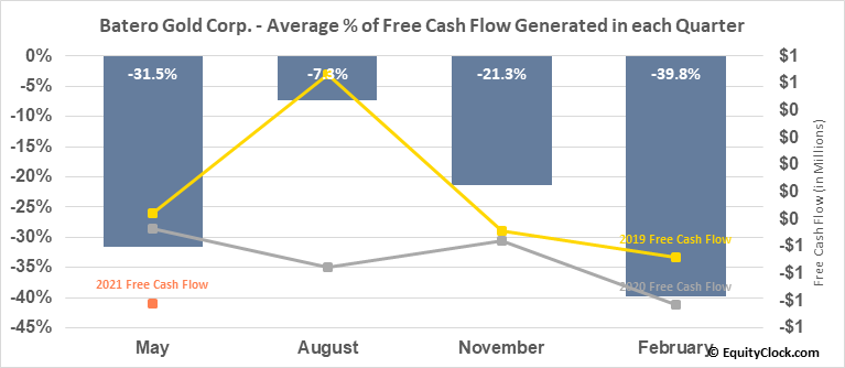 Batero Gold Corp. (TSXV:BAT.V) Free Cash Flow Seasonality