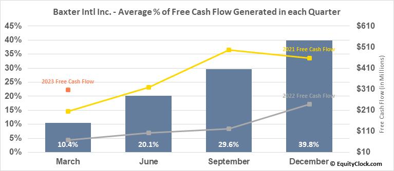 Baxter Intl Inc. (NYSE:BAX) Free Cash Flow Seasonality