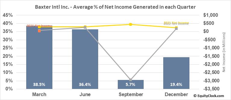Baxter Intl Inc. (NYSE:BAX) Net Income Seasonality