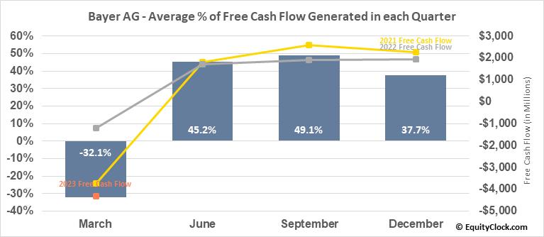 Bayer AG (OTCMKT:BAYRY) Free Cash Flow Seasonality