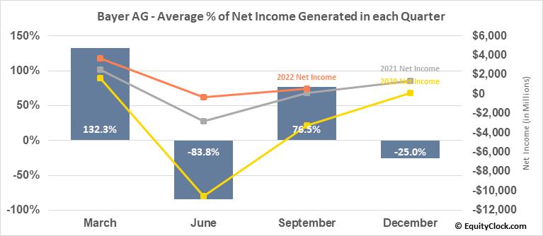 Bayer AG (OTCMKT:BAYRY) Net Income Seasonality