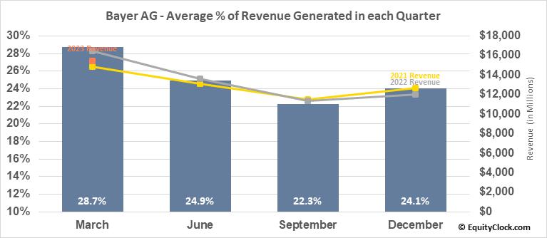 Bayer AG (OTCMKT:BAYRY) Revenue Seasonality