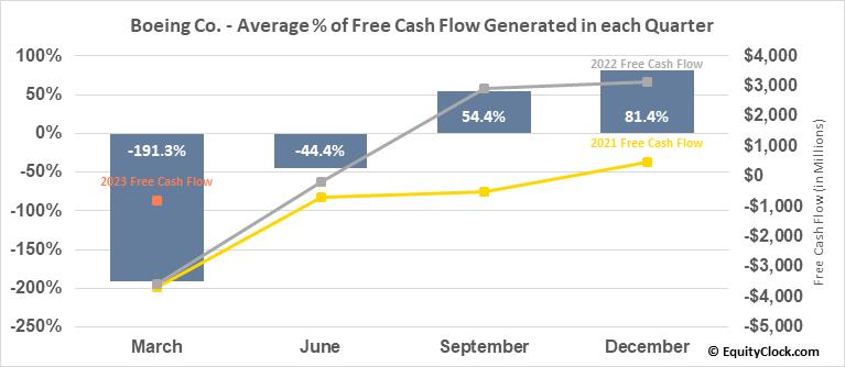 Boeing Co. (NYSE:BA) Free Cash Flow Seasonality