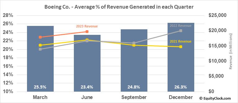Boeing Co. (NYSE:BA) Revenue Seasonality