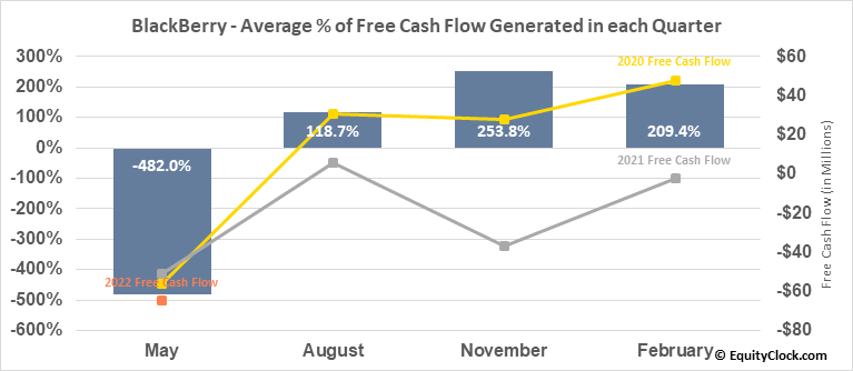 BlackBerry (TSE:BB.TO) Free Cash Flow Seasonality