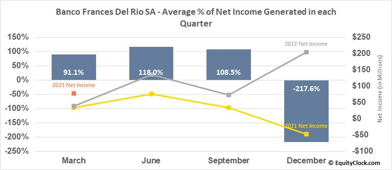 Banco Frances Del Rio SA (NYSE:BBAR) Net Income Seasonality