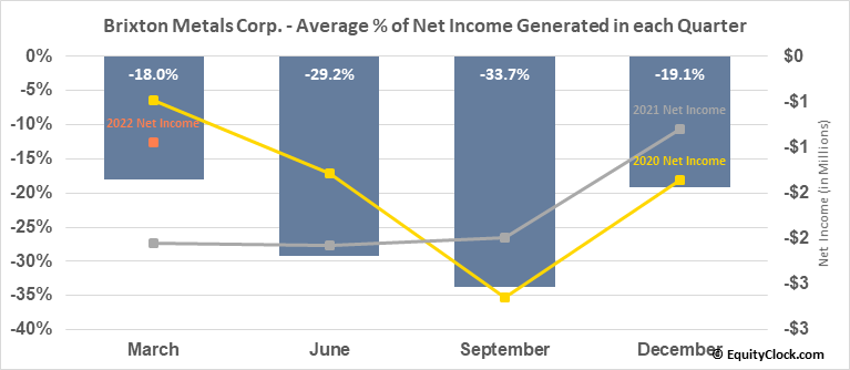 Brixton Metals Corp. (OTCMKT:BBBXF) Net Income Seasonality
