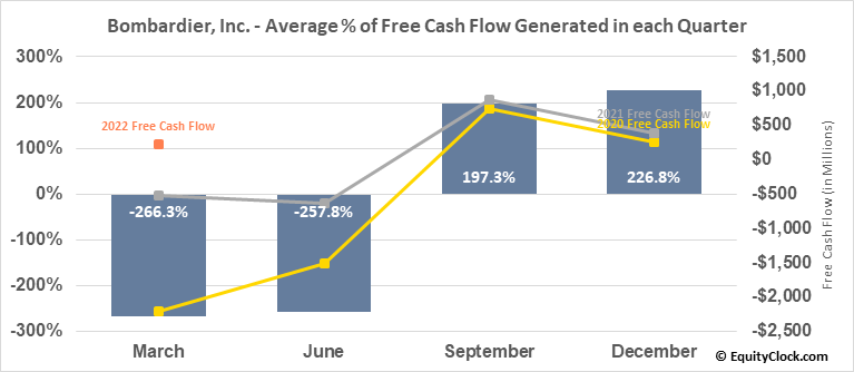 Bombardier, Inc. (TSE:BBD/A.TO) Free Cash Flow Seasonality