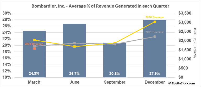 Bombardier, Inc. (TSE:BBD/A.TO) Revenue Seasonality