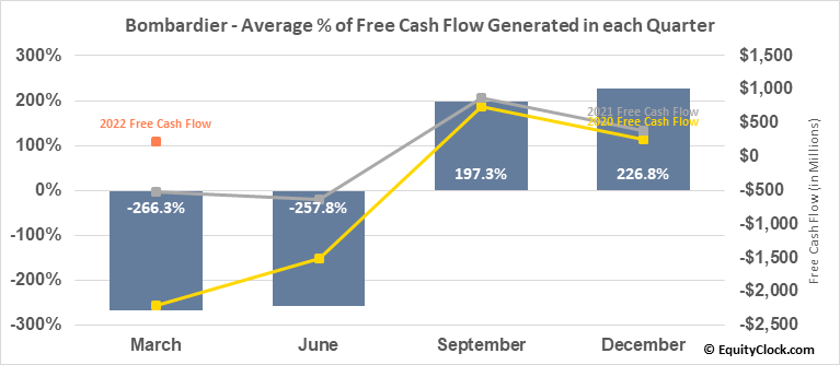Bombardier (TSE:BBD/B.TO) Free Cash Flow Seasonality