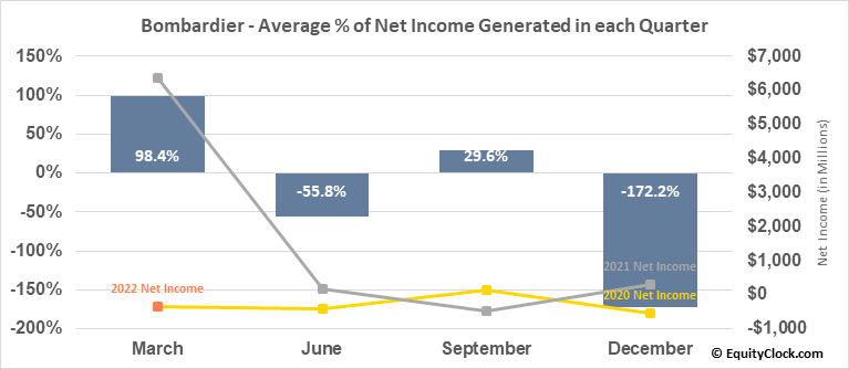 Bombardier (TSE:BBD/B.TO) Net Income Seasonality