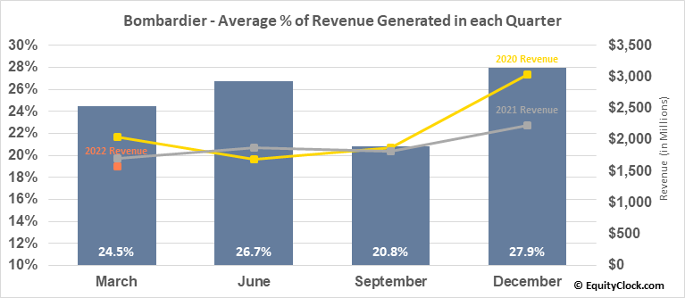 Bombardier (TSE:BBD/B.TO) Revenue Seasonality