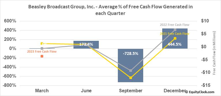 Beasley Broadcast Group, Inc. (NASD:BBGI) Free Cash Flow Seasonality