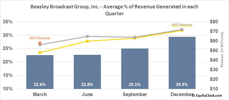 Beasley Broadcast Group, Inc. (NASD:BBGI) Revenue Seasonality
